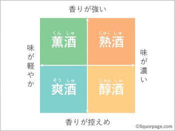 日本酒の味の違いをわかるようになるための4つの指針!「甘口」「辛口」って何?