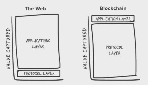 「Fat Protocols」理論について。仮想通貨・ブロックチェーンのビジネスモデルを構造化する。